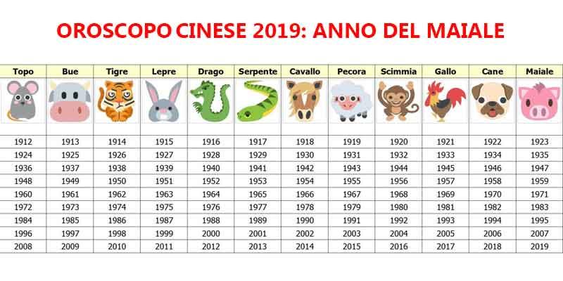 OROSCOPO cinese 2019